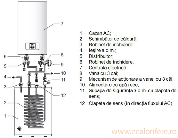 CENTRALA TERMICA ELECTRICA RAY 12KW