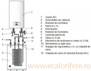 CENTRALA TERMICA ELECTRICA RAY 14 KW